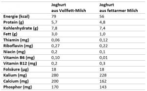Joghurt, Nährwerte, Fett, Protein, Energie, Joghurt selber machen, Vitamine